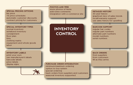 thesis on inventory management system